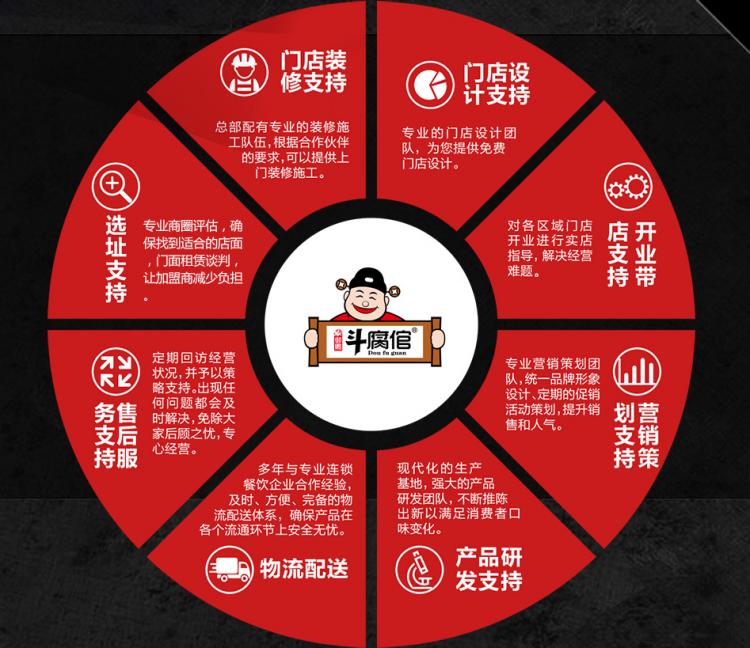 斗腐官七品香豆腐加盟扶持政策
