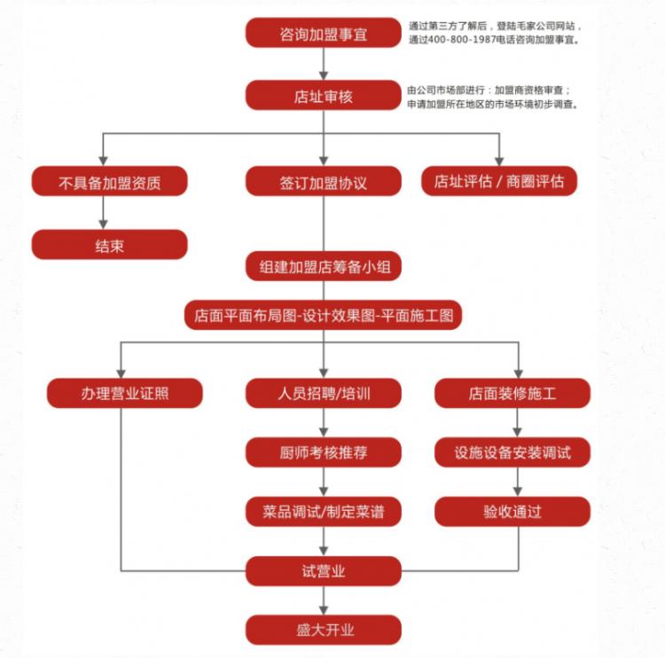 毛家饭店加盟流程