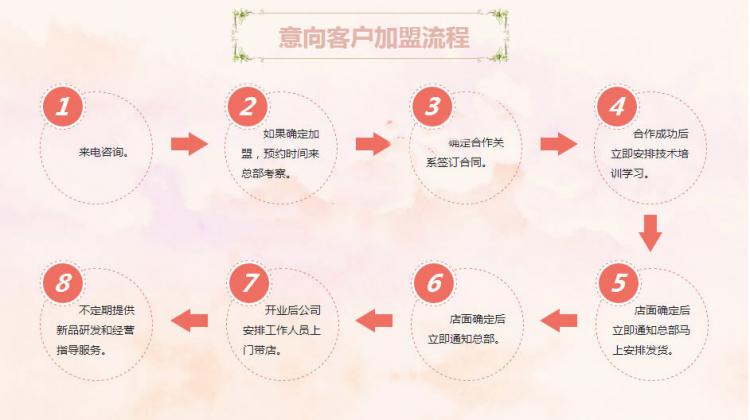 米旗蛋糕加盟流程