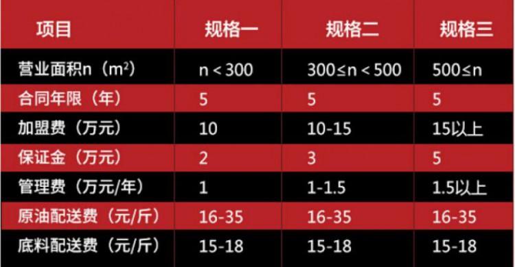 九格子火锅加盟政策