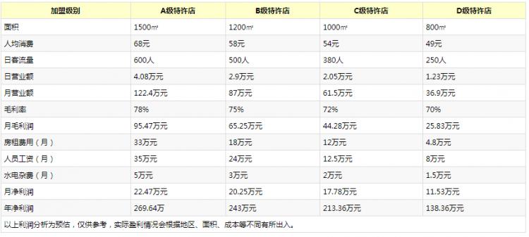 川骄自助火锅投资费用统计表