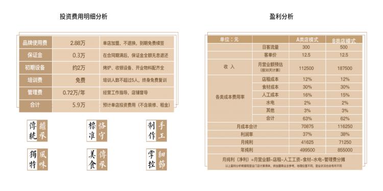 小杨锅盔开店投资回报分析