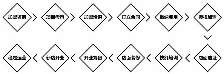 付记杏仁茶加盟开店详细流程