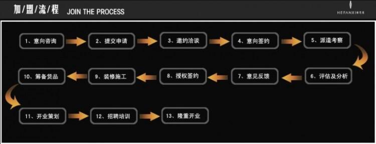 上井日本料理加盟流程