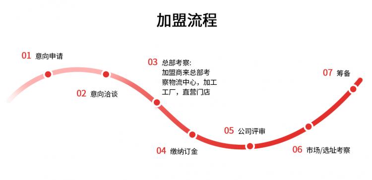 知甘季火锅菜加盟流程